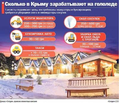 Владельцы джипов подрабатывают тягачами, а безработные на уборке снега.